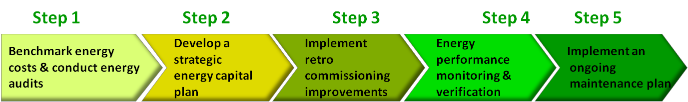 Retro-commissioning Process